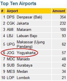 Mau Ke Mana Flight Memory Indonesia