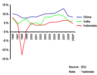 Graph: GDP Growth Indonesia, India, China