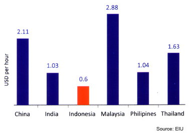Indonesian Labour Costs Graph